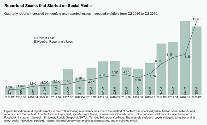 Graphic shows dramatic increase in social media fraud