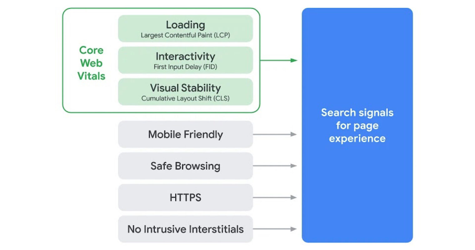 Google: Core Web Vitals will become ranking signals in May 2021